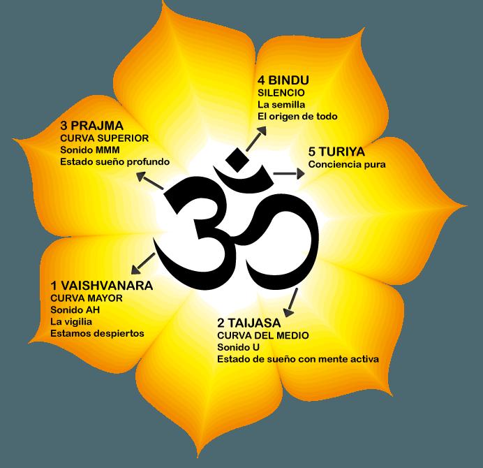 El símbolo OM